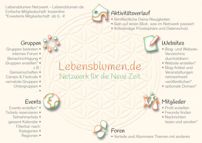 Postkarte-Lebensblumen